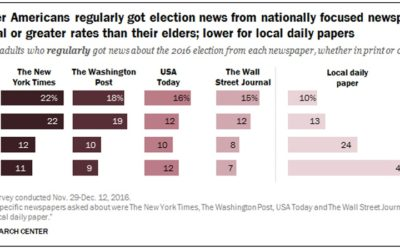 For election news, young people turned to some national papers more than their elders